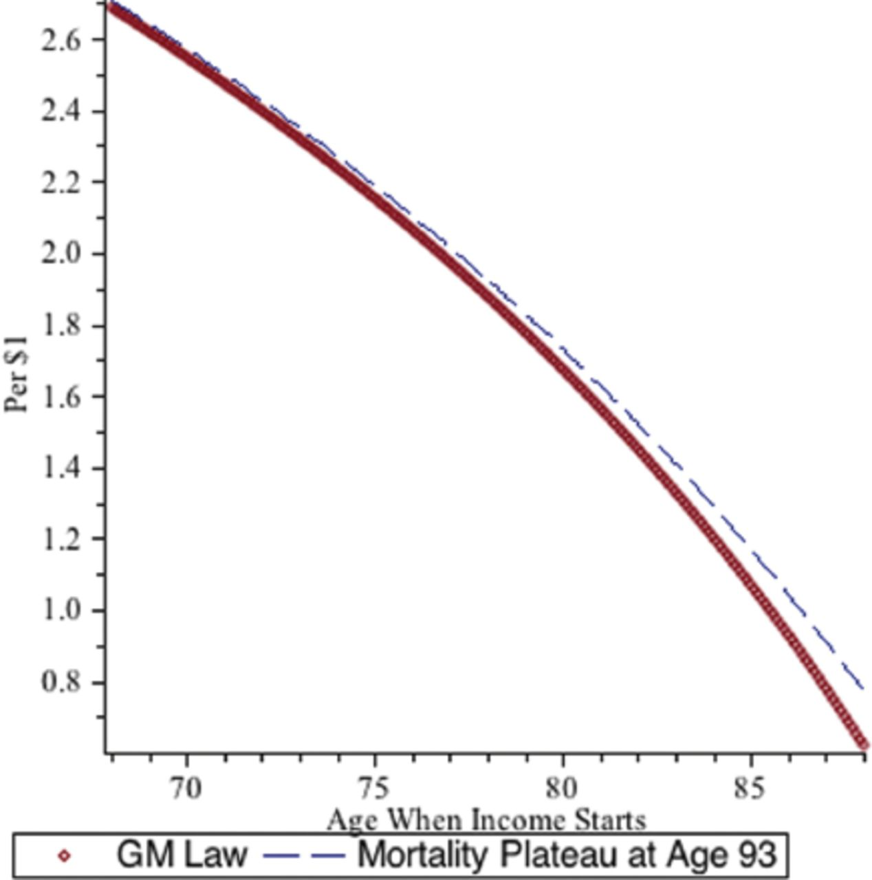 Mortality Plateaus and the Pricing of Longevity Insurance